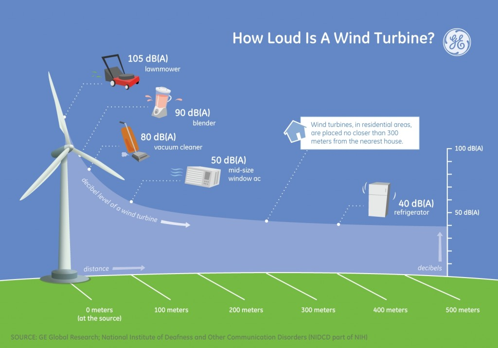 Build Better Graph Or Diagram And World >> Wind Power and Noise