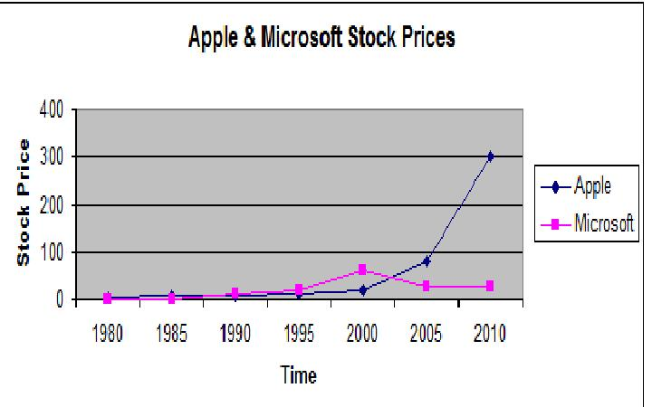 Graph of Apple and Microsoft, stock price, 1980 to 2010