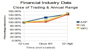 Graph showing 52 wk range and current stock prices of select firms in the financial industry