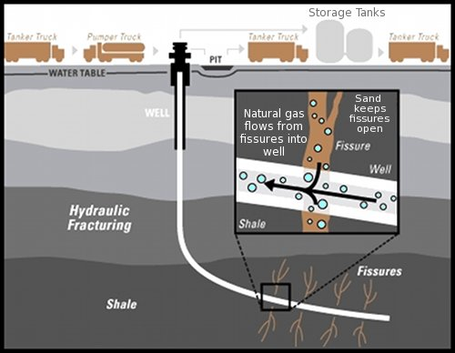 Fracking Diagrams Hydraulic Fracturing