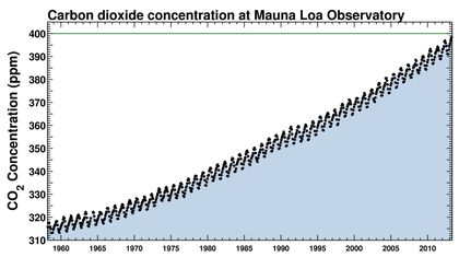 Atmospheric CO2, Measured at Mauna Loa, 1960 - Present