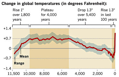 CO2 & Temperature, last 11,500 years