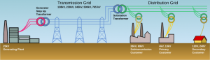 Elements of an electric grid
