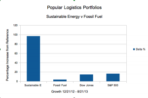 Popular Logistics Energy Portfolios