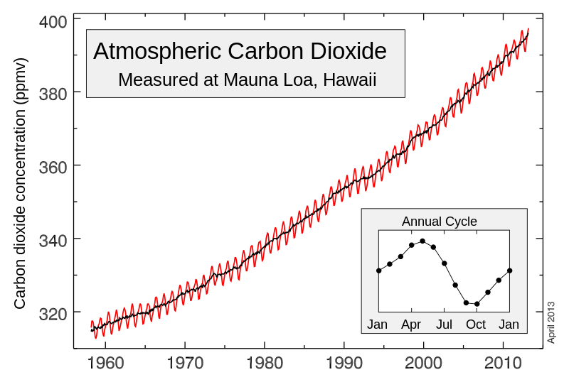 Keeling Curve. Atmospheric CO2 measured at Mauna Loa observatory