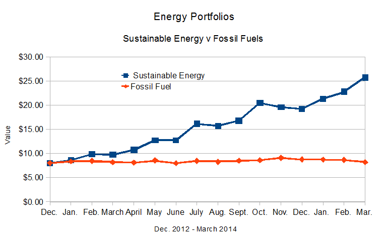 Line graph showing valuations of Sustainable and Fossil Fuel Energy Portfolios, not corrected for dividend distributions