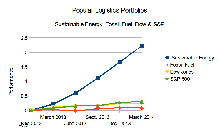 Graph of Sustainable Energy and Fossil Fuel Portfolios, as well as Dow Industrials and S&P 500, 12/21/12 to 3/21/14.